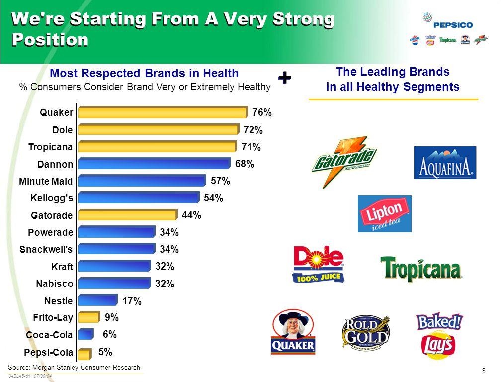8 04BL45-d1 07/30/04 Source: Morgan Stanley Consumer Research 5% 6% 9% 17% 32% 34% 44% 54% 57% 68% 71% 72% 76% Pepsi-Cola Coca-Cola Frito-Lay Nestle N