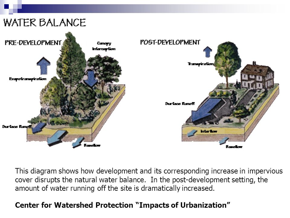 This diagram shows how development and its corresponding increase in impervious cover disrupts the natural water balance.