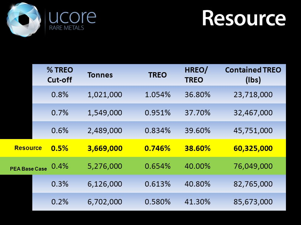 % TREO Cut-off TonnesTREO HREO/ TREO Contained TREO (lbs) 0.8%1,021,0001.054%36.80%23,718,000 0.7%1,549,0000.951%37.70%32,467,000 0.6%2,489,0000.834%39.60%45,751,000 0.5%3,669,0000.746%38.60%60,325,000 0.4%5,276,0000.654%40.00%76,049,000 0.3%6,126,0000.613%40.80%82,765,000 0.2%6,702,0000.580%41.30%85,673,000 Resource PEA Base Case.......
