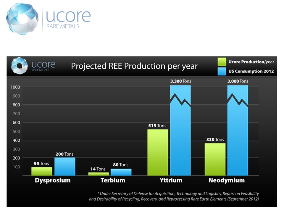 Ucore Production