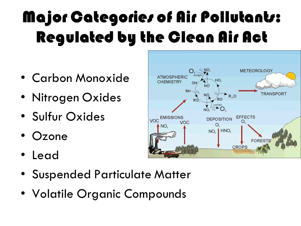 Major Categories of Air Pollutants: Regulated by the Clean Air Act Carbon Monoxide Nitrogen Oxides Sulfur Oxides Ozone Lead Suspended Particulate Matt
