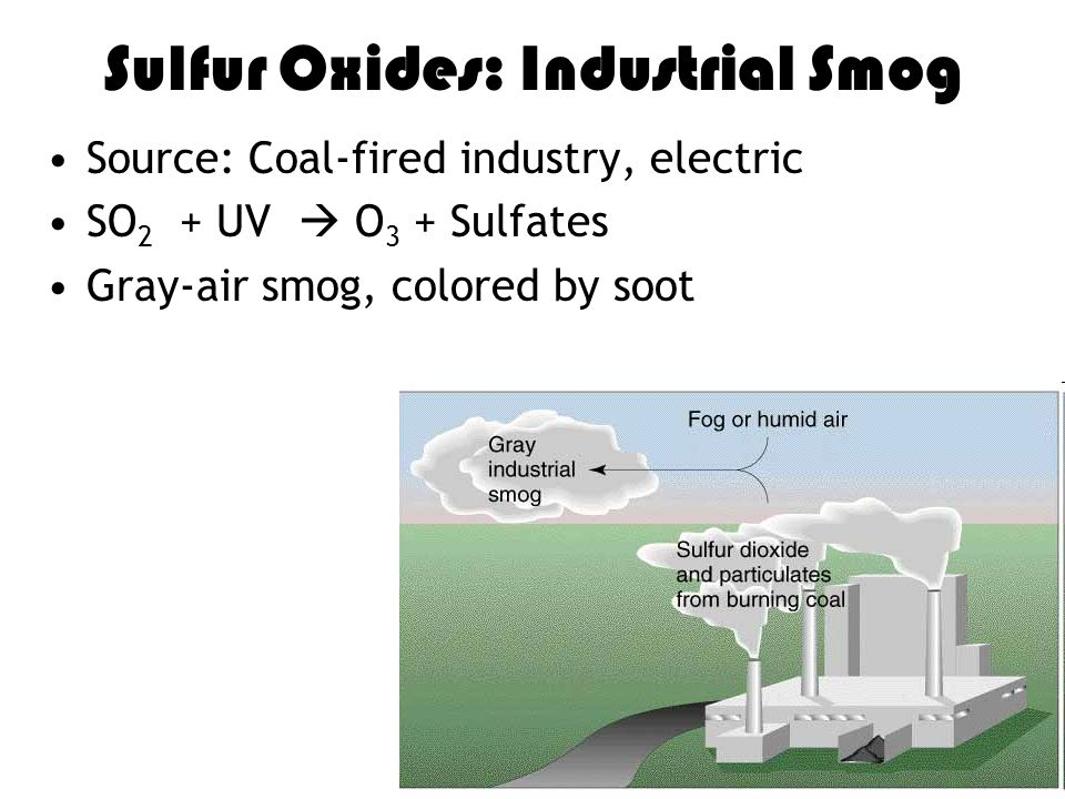Sulfur Oxides: Industrial Smog Source: Coal-fired industry, electric SO 2 + UV  O 3 + Sulfates Gray-air smog, colored by soot