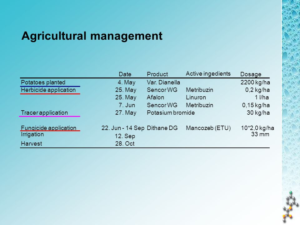 Agricultural management DateProduct Dosage Potatoes planted 4.