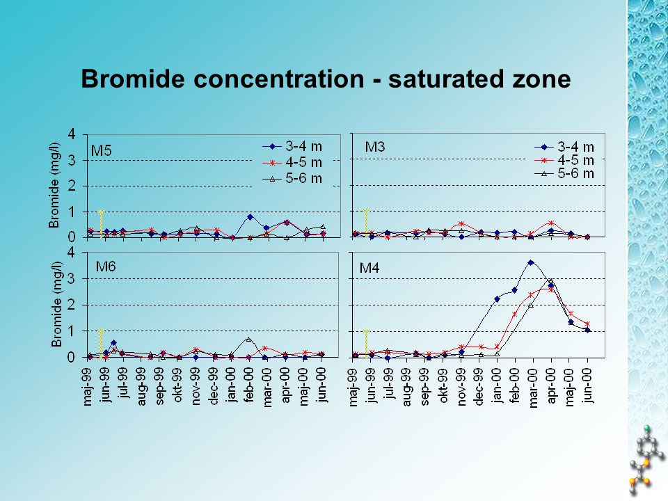 Bromide concentration - saturated zone