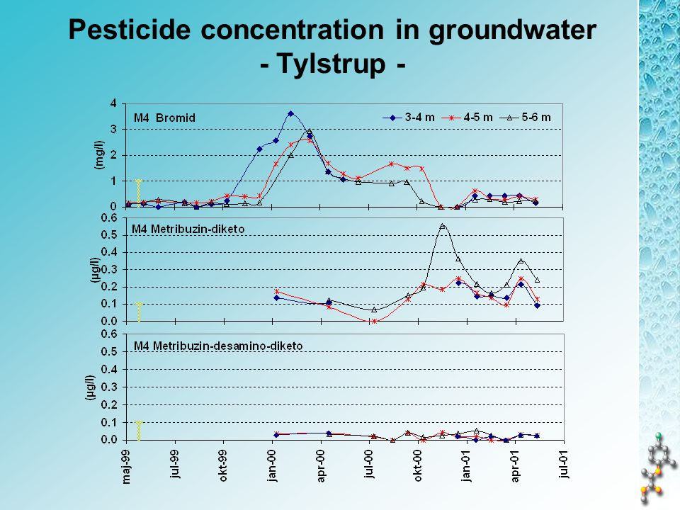 Pesticide concentration in groundwater - Tylstrup -