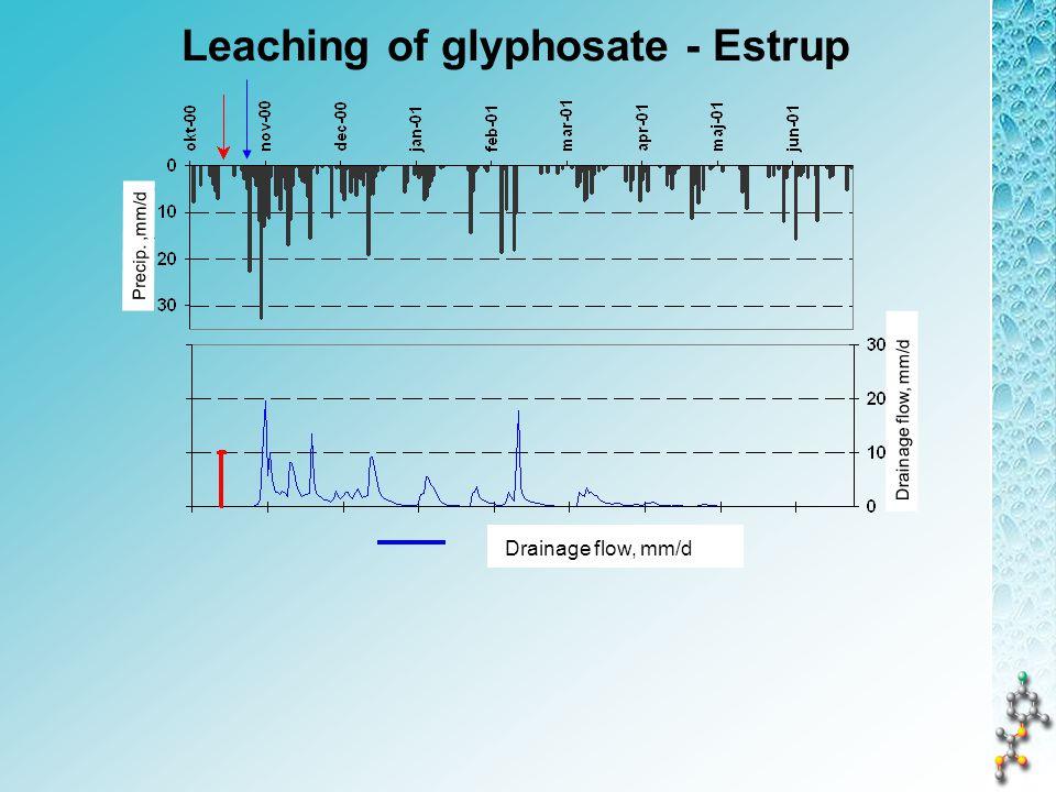 Leaching of glyphosate - Estrup Drainage flow, mm/d Precip.,mm/d