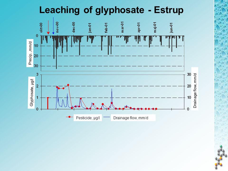 Leaching of glyphosate - Estrup Drainage flow, mm/dPesticide, µg/l Drainage flow, mm/d Precip.,mm/d Glyphosate, µg/l