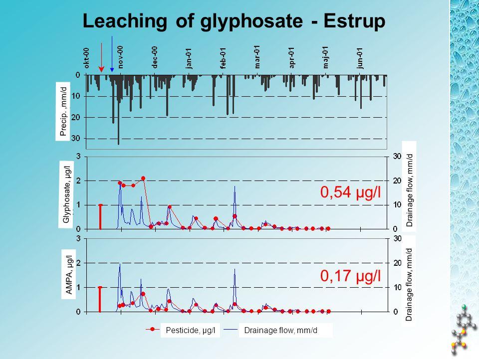 Leaching of glyphosate - Estrup 0,54 µg/l 0,17 µg/l Precip.,mm/d Glyphosate, µg/l Drainage flow, mm/d Pesticide, µg/l AMPA, µg/l