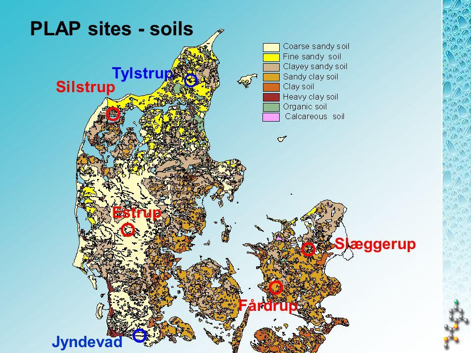 PLAP - sites 2 sandy soils 4 loamy soils 1-3 ha 26 pesticides May 1999 Sep 1999 Apr 2000