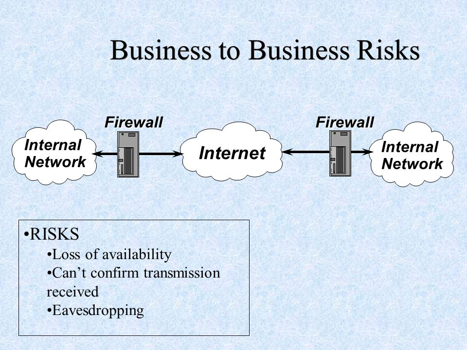 Business to Business Risks Internet Firewall InternalNetwork RISKS Loss of availability Can't confirm transmission received Eavesdropping Firewall InternalNetwork
