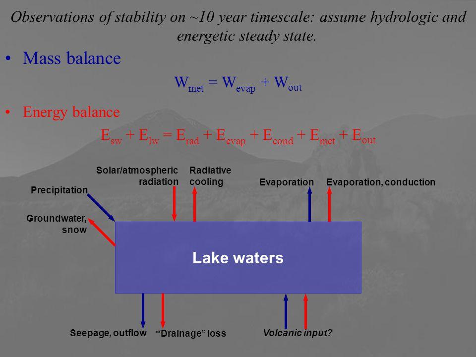 Mass balance W met = W evap + W out Energy balance E sw + E lw = E rad + E evap + E cond + E met + E out Lake waters Precipitation Evaporation Seepage, outflowVolcanic input.