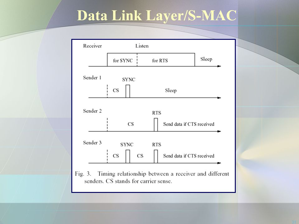 31 Data Link Layer/S-MAC