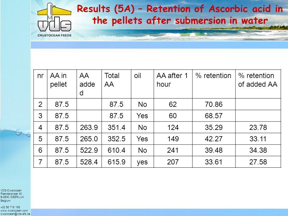 VDS-Crustocean Paanderstraat 40 B-8540 DEERLIJK Belgium +32 56 719 168 www.crustocean.com crustocean@vds-afs.be Results (4) – Retention of Ascorbic acid in the pellets after submersion in water nrAA in pelletAA analyzedAA analyzed after 1 hour % retention 887.56169.7 91401229970.7 1035033624168.9