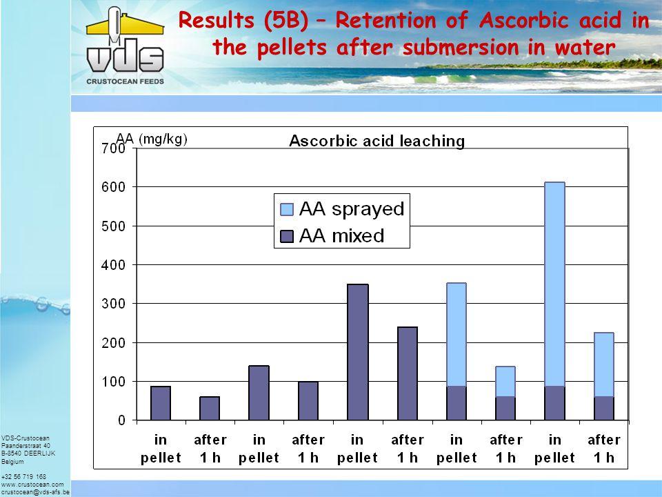 VDS-Crustocean Paanderstraat 40 B-8540 DEERLIJK Belgium +32 56 719 168 www.crustocean.com crustocean@vds-afs.be Results (5A) – Retention of Ascorbic acid in the pellets after submersion in water nrAA in pellet AA adde d Total AA oilAA after 1 hour % retention% retention of added AA 287.5 No6270.86 387.5 Yes6068.57 487.5263.9351.4No12435.2923.78 587.5265.0352.5Yes14942.2733.11 687.5522.9610.4No24139.4834.38 787.5528.4615.9yes20733.6127.58