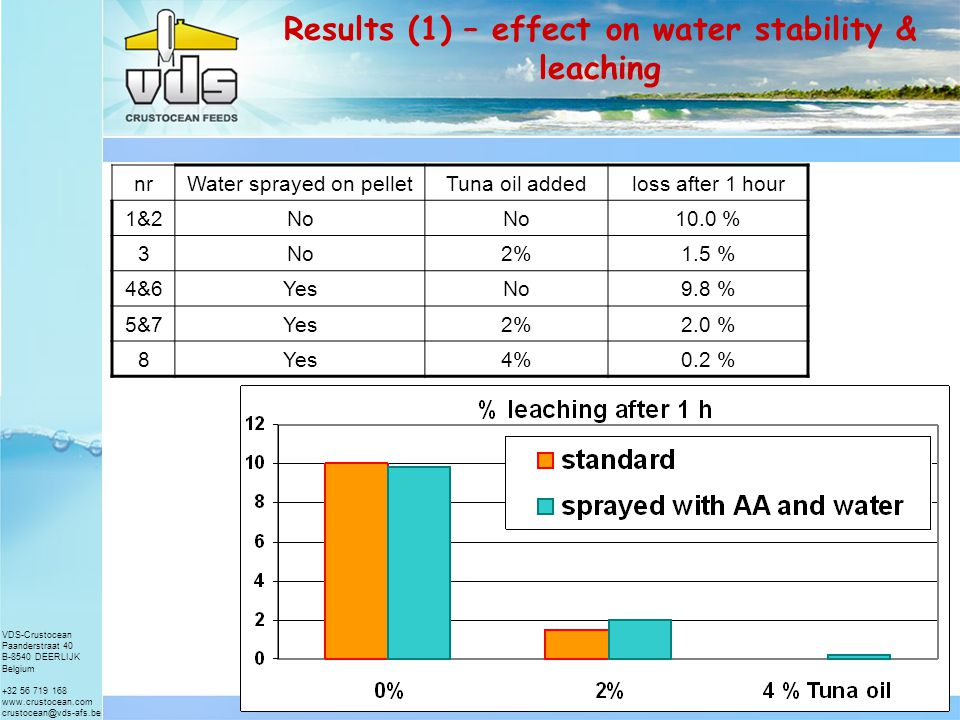 VDS-Crustocean Paanderstraat 40 B-8540 DEERLIJK Belgium +32 56 719 168 www.crustocean.com crustocean@vds-afs.be Material & Methods (2) nrAA* in pelletAA addedCoated with tuna oil 1350.0No 287.5No 387.52 % 487.5262.5No 587.5262.52 % 687.5525.0No 787.5525.02 % 887.5525.04 % AA* source: Rovimix C35