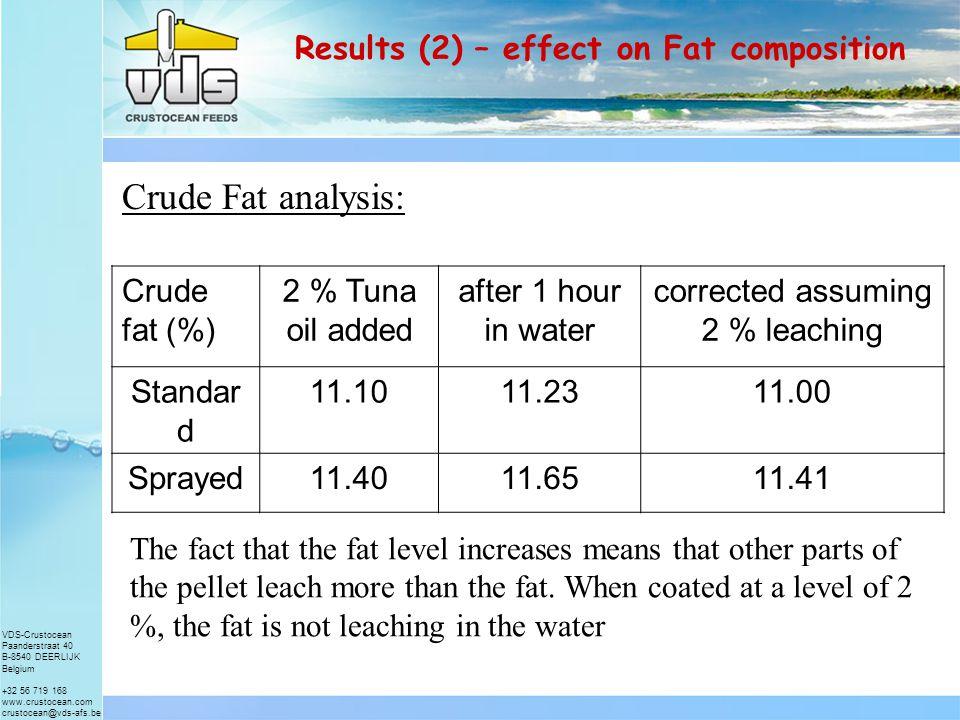 VDS-Crustocean Paanderstraat 40 B-8540 DEERLIJK Belgium +32 56 719 168 www.crustocean.com crustocean@vds-afs.be Results (1) – effect on water stability & leaching nrWater sprayed on pelletTuna oil addedloss after 1 hour 1&2No 10.0 % 3No2%1.5 % 4&6YesNo9.8 % 5&7Yes2%2.0 % 8Yes4%0.2 %