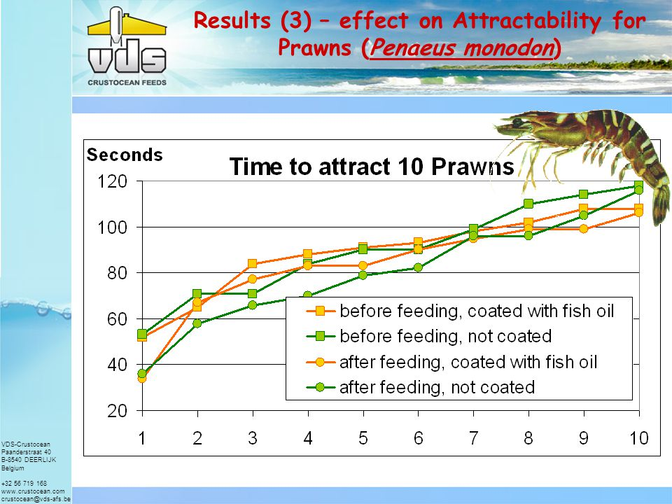 VDS-Crustocean Paanderstraat 40 B-8540 DEERLIJK Belgium +32 56 719 168 www.crustocean.com crustocean@vds-afs.be Results (2) – effect on Fat composition Crude fat (%) 2 % Tuna oil added after 1 hour in water corrected assuming 2 % leaching Standar d 11.1011.2311.00 Sprayed11.4011.6511.41 Crude Fat analysis: The fact that the fat level increases means that other parts of the pellet leach more than the fat.