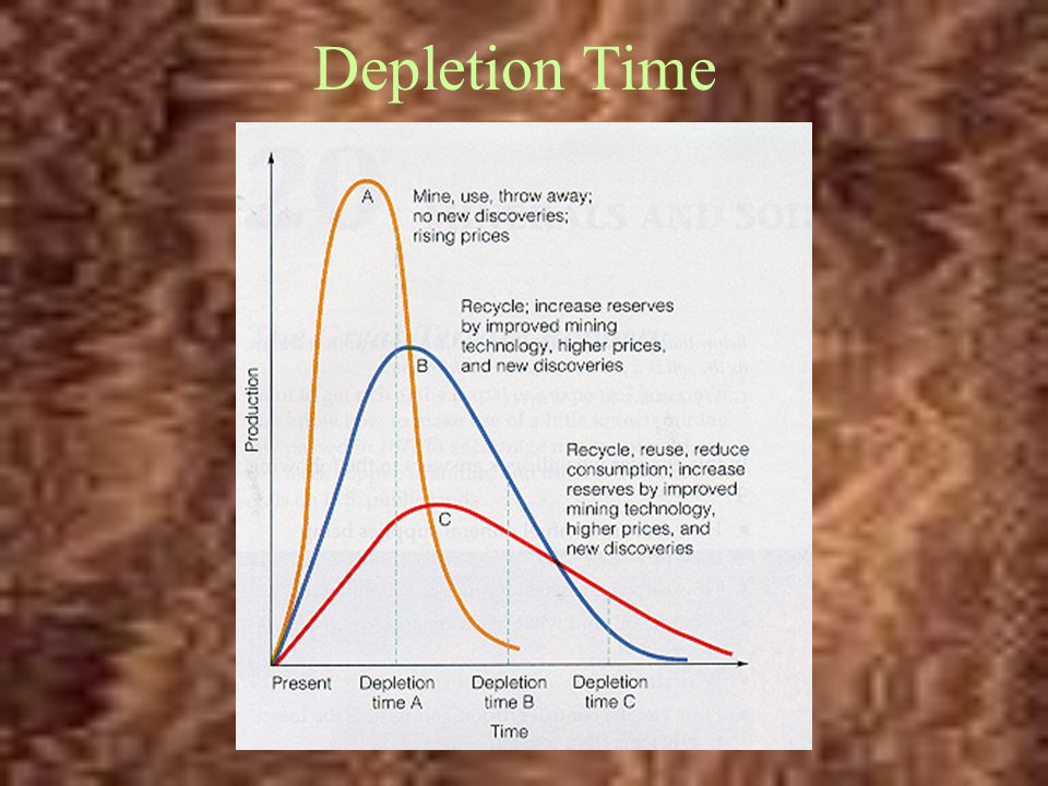 Depletion Time