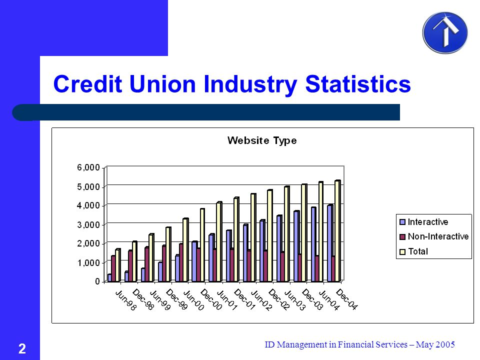 ID Management in Financial Services – May 2005 2 Credit Union Industry Statistics
