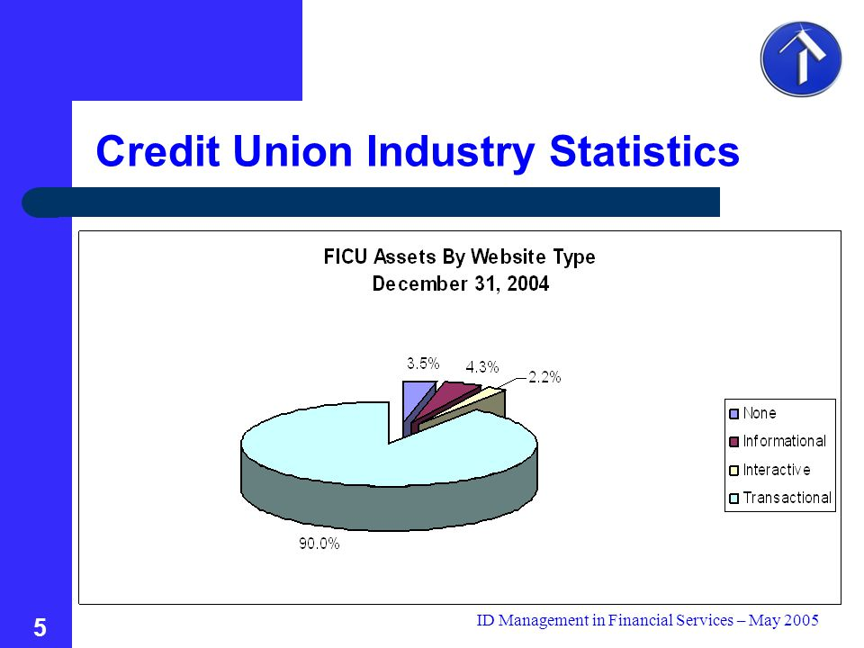 ID Management in Financial Services – May 2005 5 Credit Union Industry Statistics