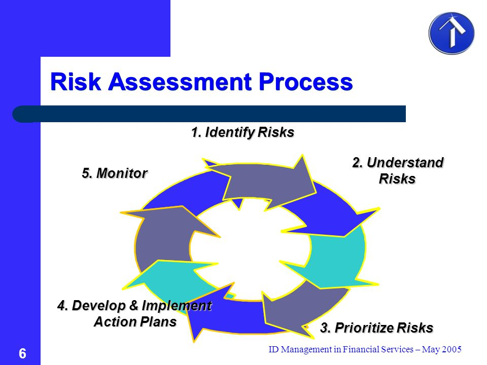 ID Management in Financial Services – May 2005 6 Risk Assessment Process 2.