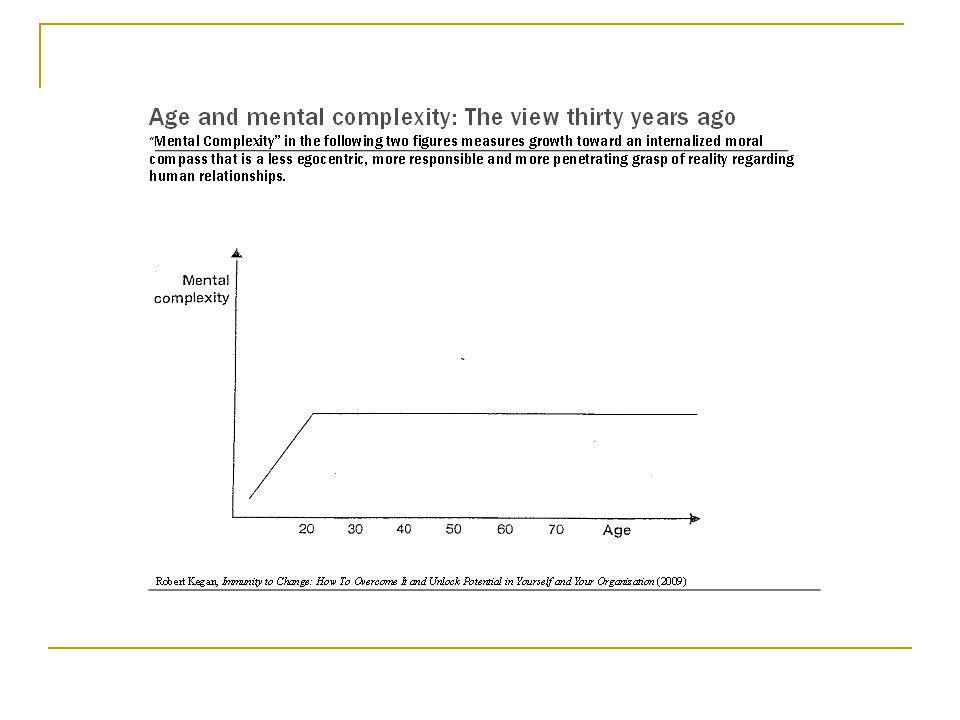 Internalization of an Ethical Professional Identity Over a Career Table 1 USMA Developmental Level Scores Kegan Stage Freshmen Seniors Mid-Career Senior Class/1998 Class/ 1998 Officers Officers Stage 221%6%0%0% Transition to 363%28%31%0% Stage 316%47%23%11% Transition to 40%19%8%40% Stage 40%0%38%50%