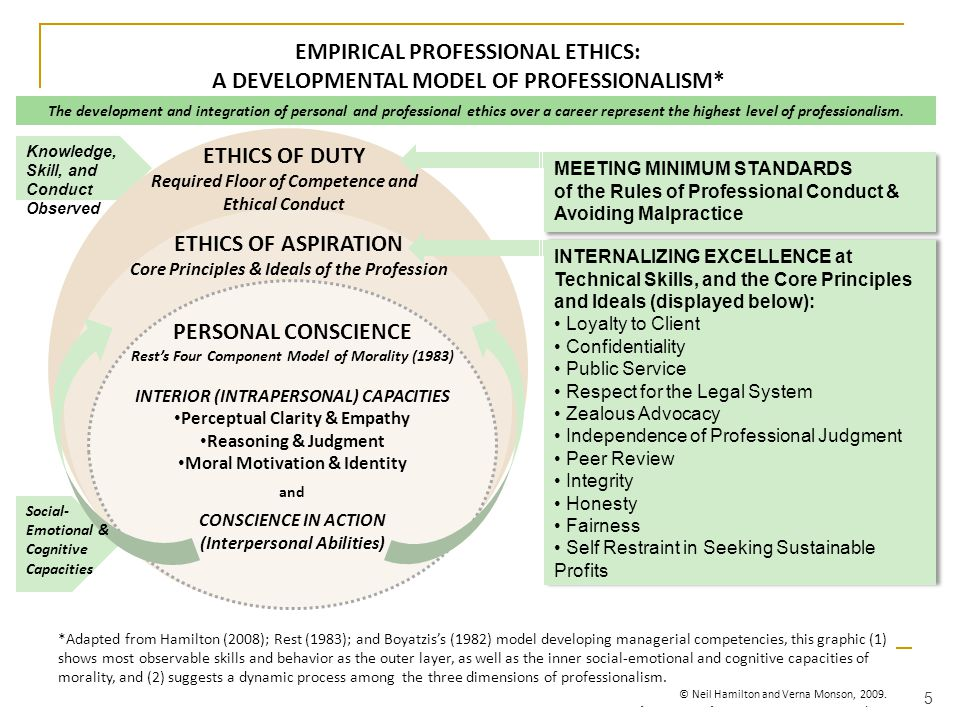 ETHICS OF DUTY Required Floor of Competence and Ethical Conduct EMPIRICAL PROFESSIONAL ETHICS: A DEVELOPMENTAL MODEL OF PROFESSIONALISM* MEETING MINIMUM STANDARDS of the Rules of Professional Conduct & Avoiding Malpractice MEETING MINIMUM STANDARDS of the Rules of Professional Conduct & Avoiding Malpractice INTERNALIZING EXCELLENCE at Technical Skills, and the Core Principles and Ideals (displayed below): Loyalty to Client Confidentiality Public Service Respect for the Legal System Zealous Advocacy Independence of Professional Judgment Peer Review Integrity Honesty Fairness Self Restraint in Seeking Sustainable Profits INTERNALIZING EXCELLENCE at Technical Skills, and the Core Principles and Ideals (displayed below): Loyalty to Client Confidentiality Public Service Respect for the Legal System Zealous Advocacy Independence of Professional Judgment Peer Review Integrity Honesty Fairness Self Restraint in Seeking Sustainable Profits The development and integration of personal and professional ethics over a career represent the highest level of professionalism.