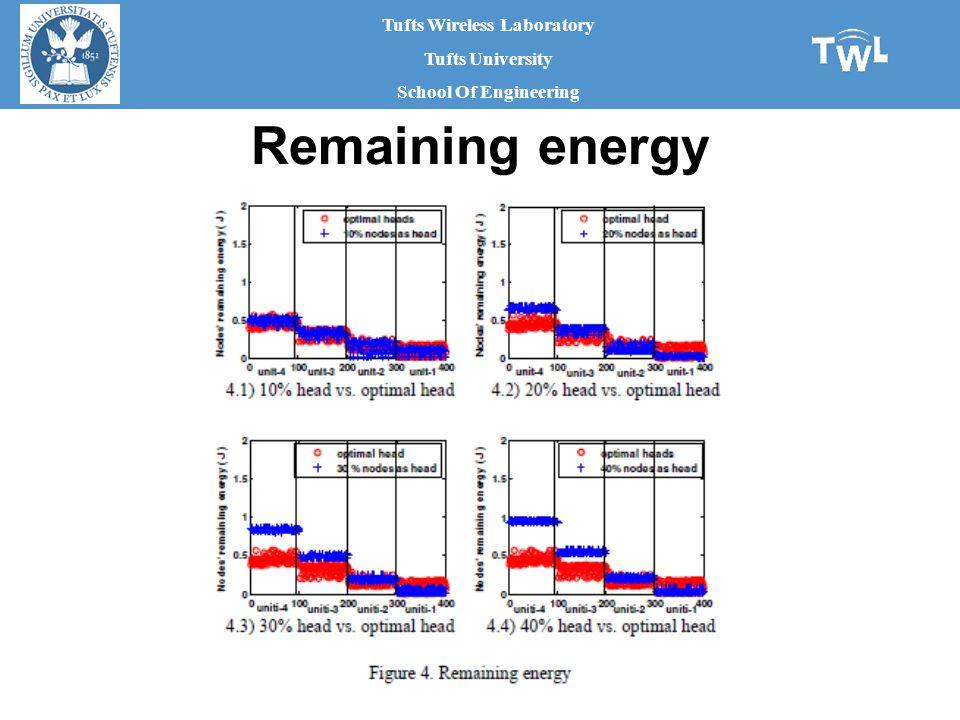 Tufts Wireless Laboratory Tufts University School Of Engineering Remaining energy