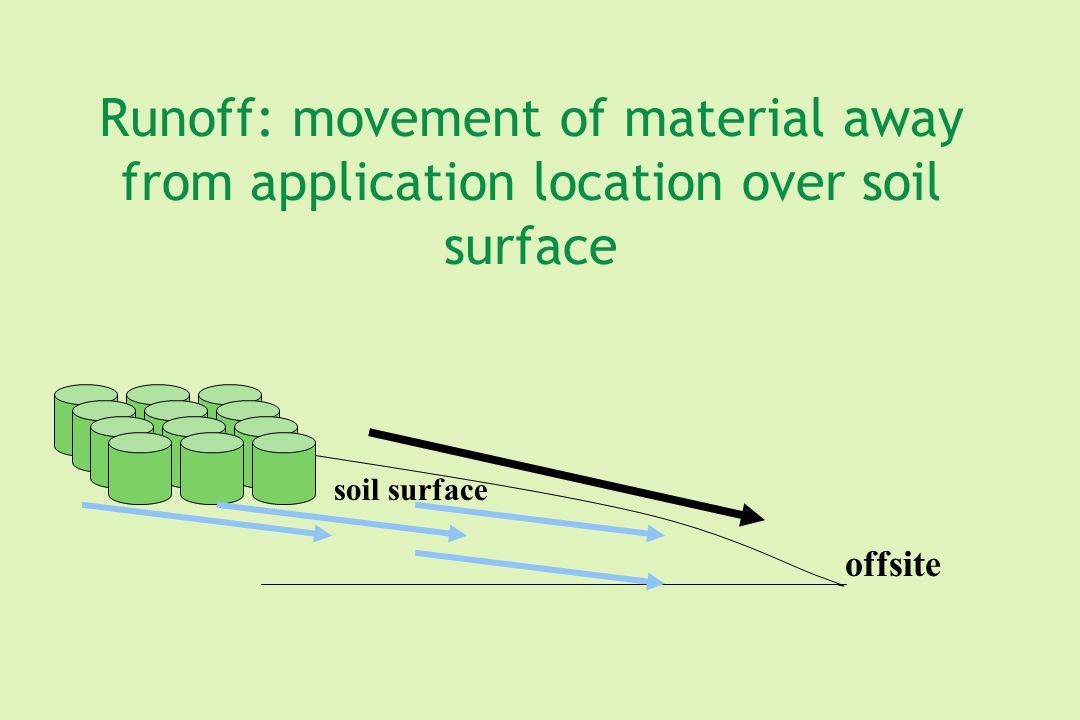 Organic component Organic Matter Lower Adsorption Higher Adsorption
