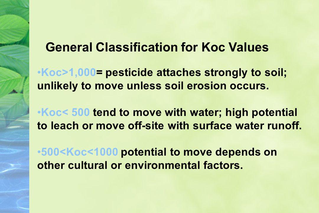 Adsorption Soil organic matter and clay content will increase adsorption Examplesaverage Koc –glyphosate (isopropyl amine salt) (Roundup) 24,000 –atrazine (Attrex) 100 –oryzalin (Surflan) 600