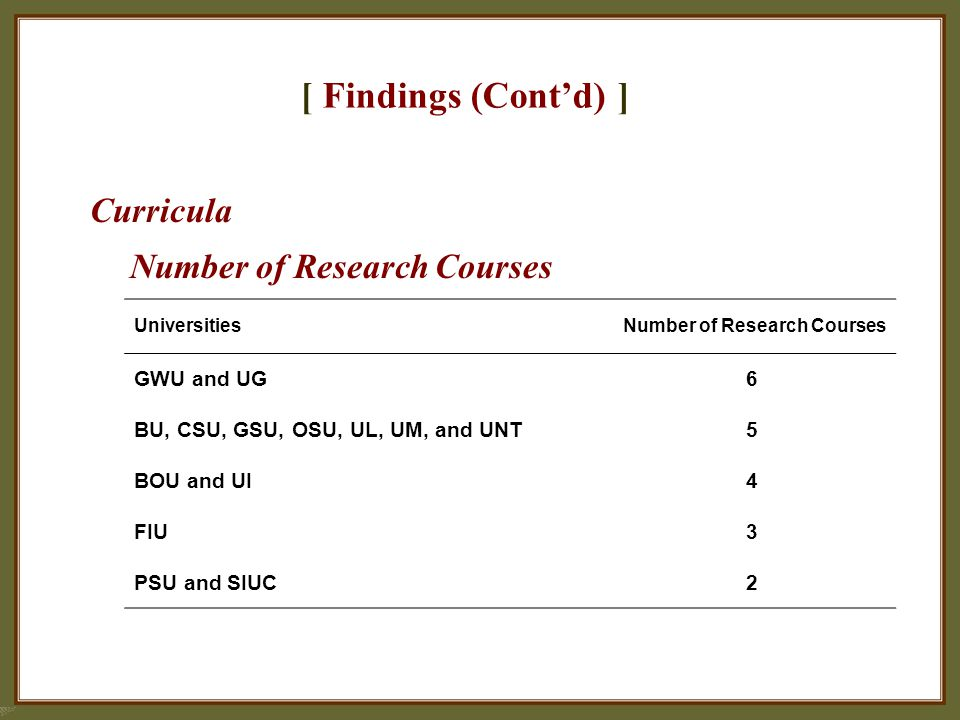 [ Findings (Cont'd) ] Curricula Number of Research Courses Universities Number of Research Courses GWU and UG6 BU, CSU, GSU, OSU, UL, UM, and UNT5 BOU