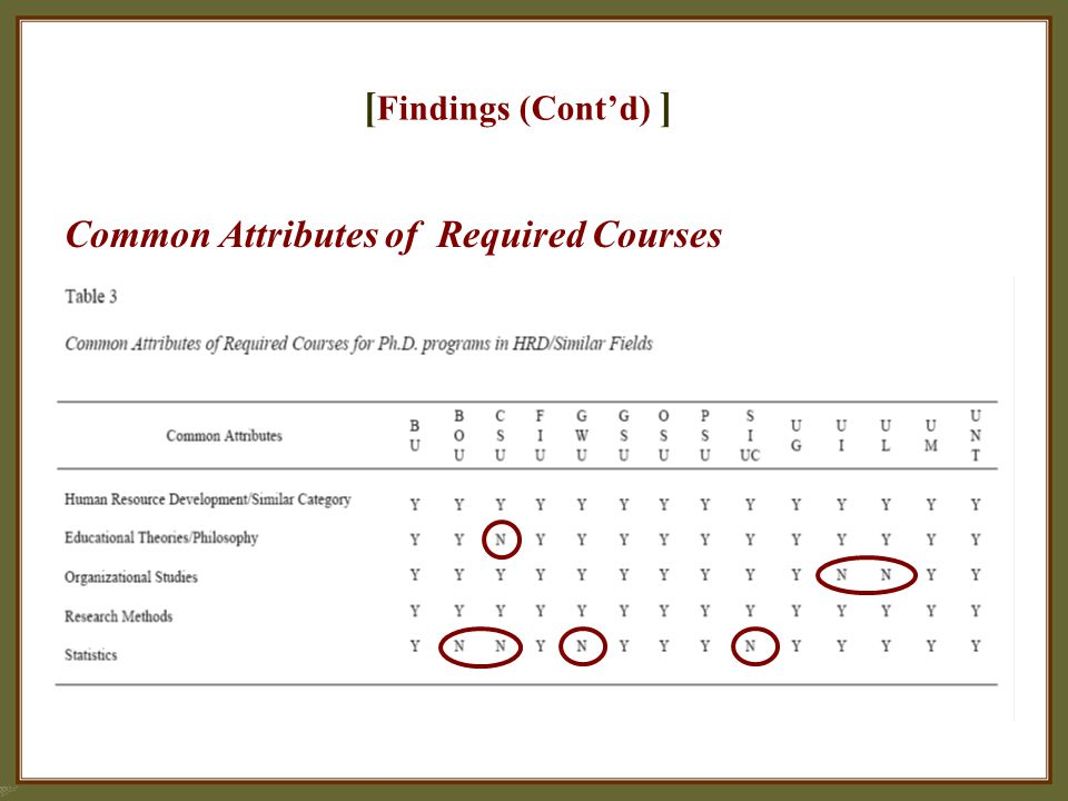 [ Findings (Cont'd) ] Common Attributes of Required Courses