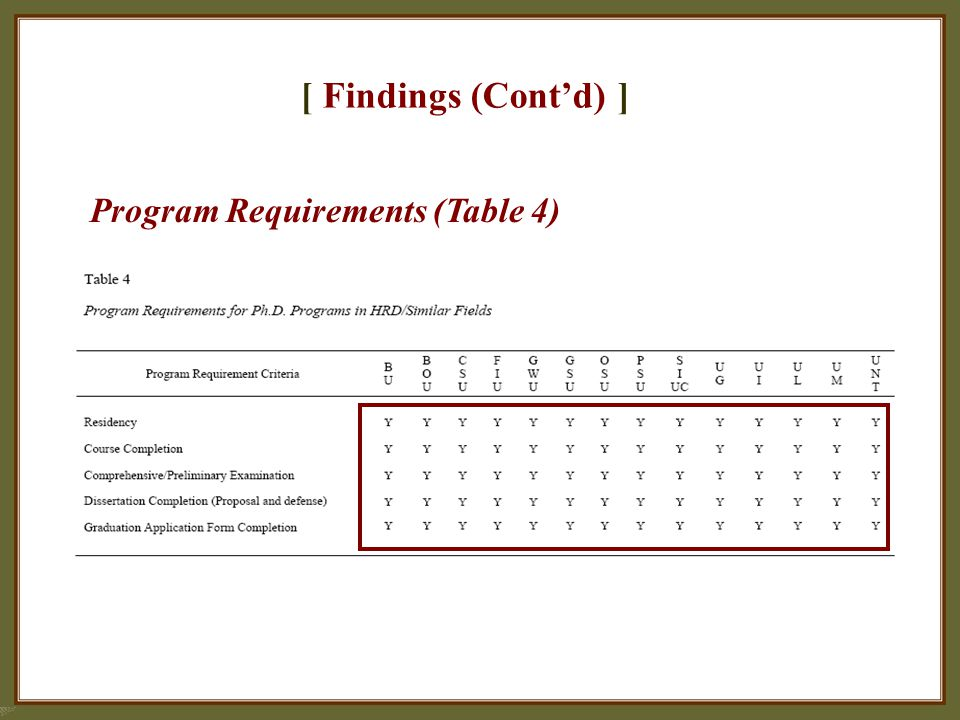 [ Findings (Cont'd) ] Program Requirements (Table 4)