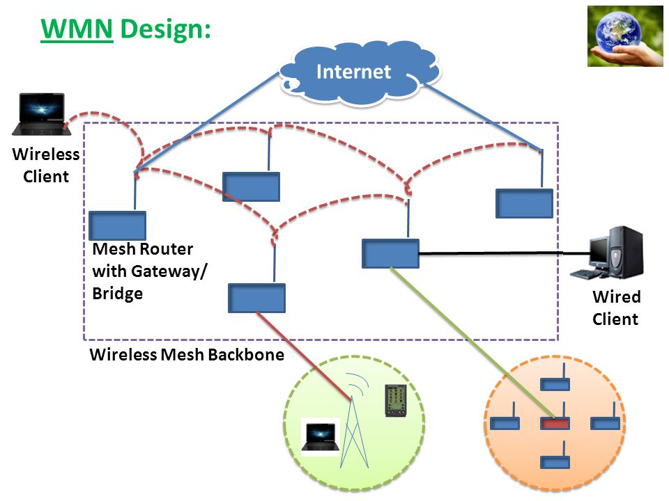 WMN Design: Internet Mesh Router with Gateway/ Bridge Wired Client Wireless Client Wireless Mesh Backbone