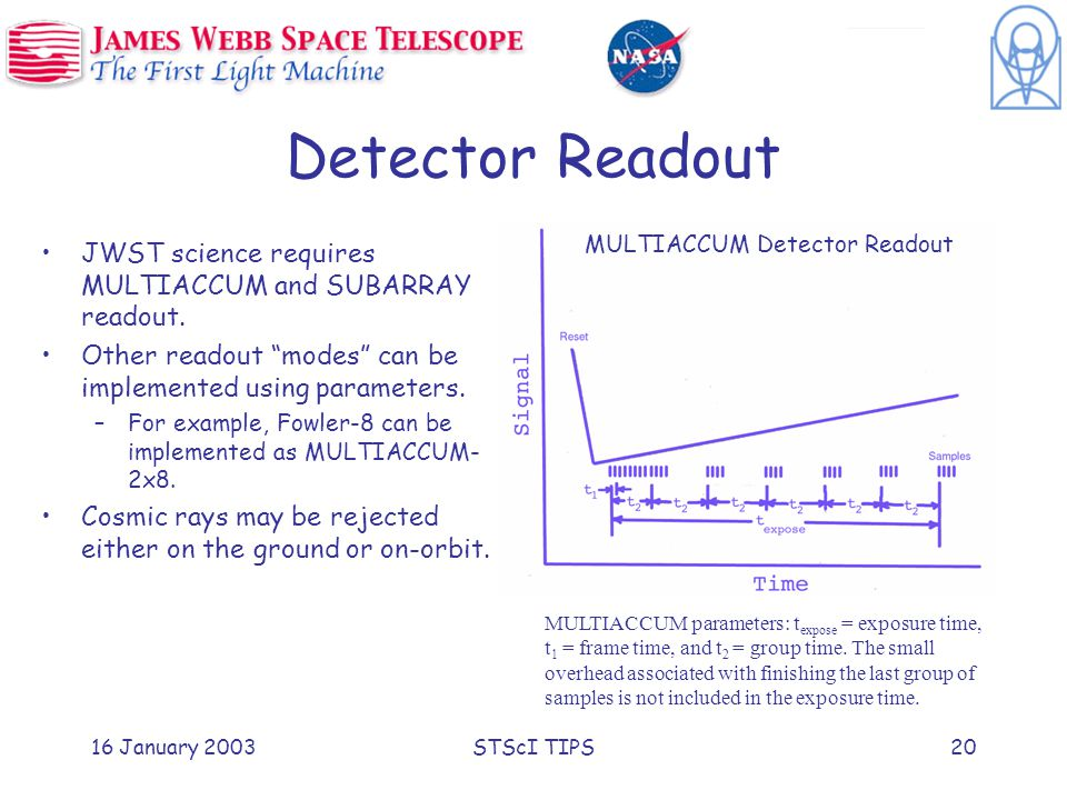 16 January 2003STScI TIPS20 Detector Readout JWST science requires MULTIACCUM and SUBARRAY readout.
