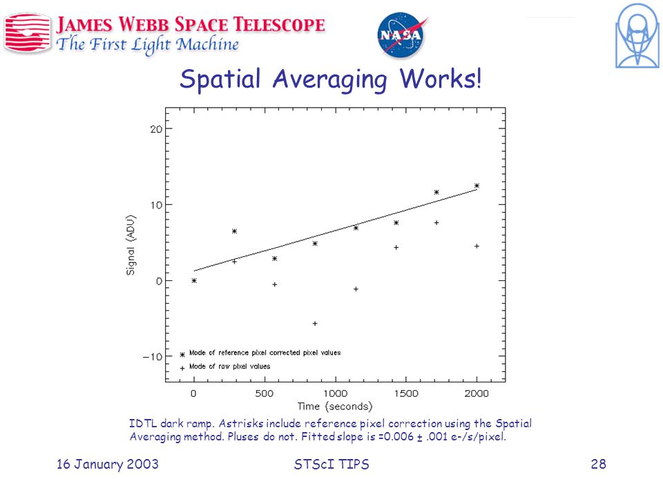 16 January 2003STScI TIPS28 Spatial Averaging Works.