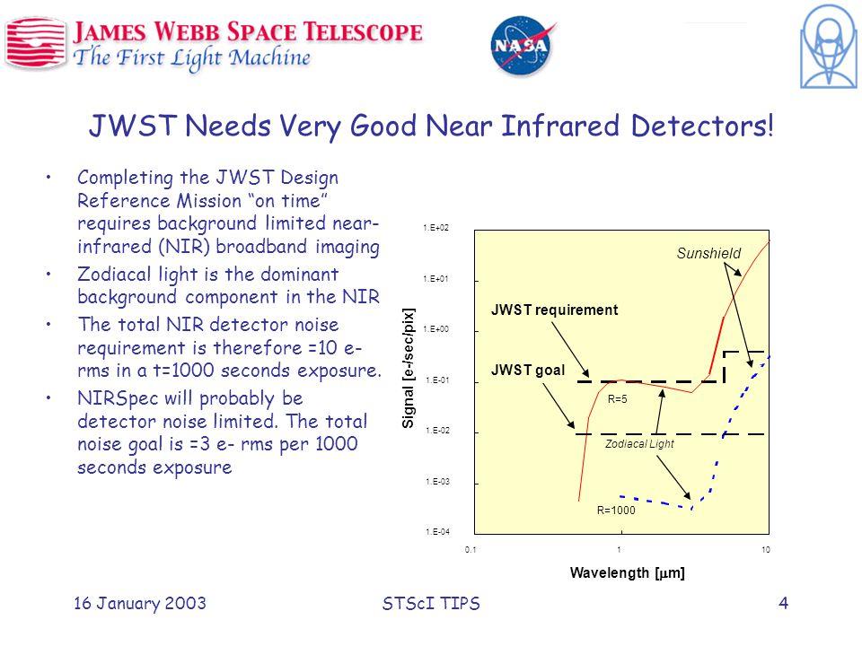 16 January 2003STScI TIPS4 1.E-04 1.E-03 1.E-02 1.E-01 1.E+00 1.E+01 1.E+02 0.1110 Wavelength [  m] Signal [e-/sec/pix] Zodiacal Light Sunshield JWST requirement JWST goal R=5 R=1000 JWST Needs Very Good Near Infrared Detectors.