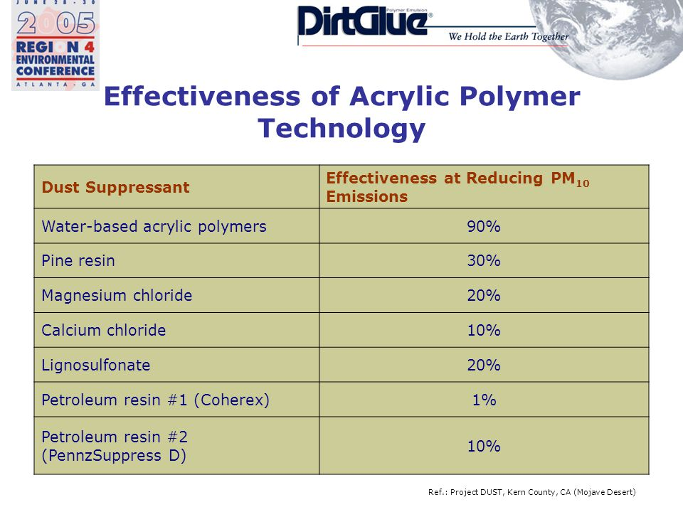 Effectiveness of Acrylic Polymer Technology Dust Suppressant Effectiveness at Reducing PM 10 Emissions Water-based acrylic polymers90% Pine resin30% Magnesium chloride20% Calcium chloride10% Lignosulfonate20% Petroleum resin #1 (Coherex)1% Petroleum resin #2 (PennzSuppress D) 10% Ref.: Project DUST, Kern County, CA (Mojave Desert)