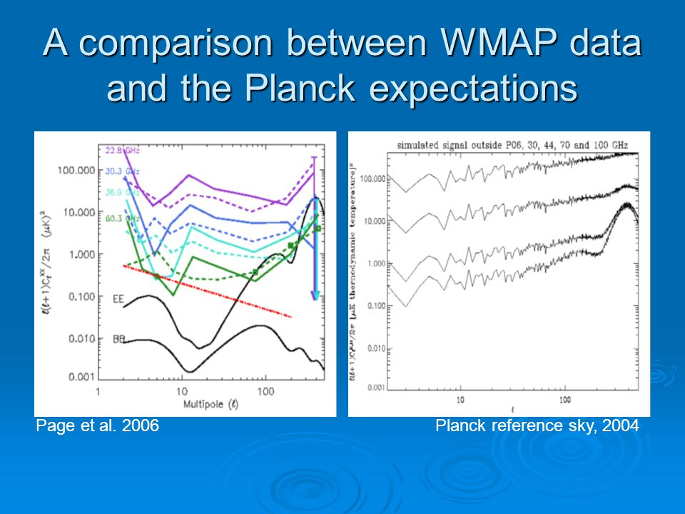 A comparison between WMAP data and the Planck expectations Page et al. 2006Planck reference sky, 2004