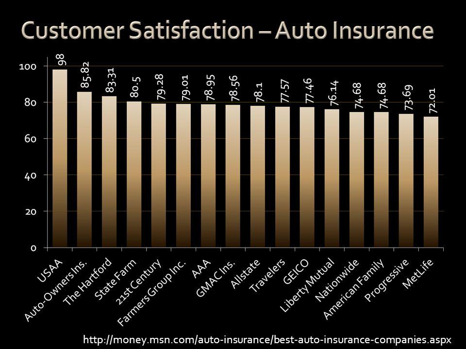 http://money.msn.com/auto-insurance/best-auto-insurance-companies.aspx