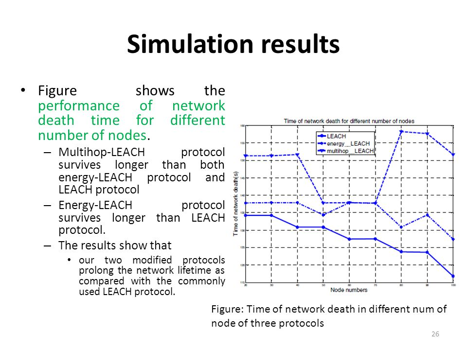 Simulation results Figure shows the performance of network death time for different number of nodes. – Multihop-LEACH protocol survives longer than bo