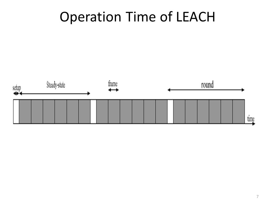 Operation Time of LEACH 7