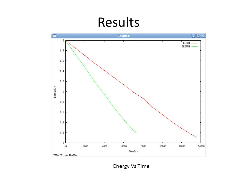 Results Energy Vs Time