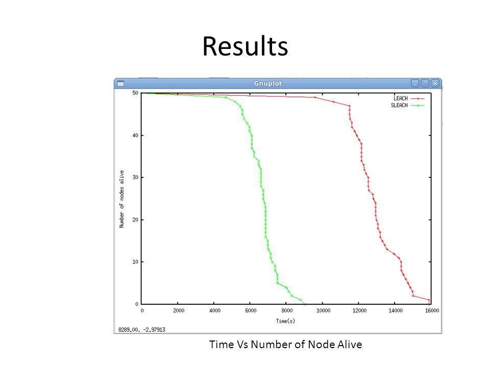 Results Time Vs Number of Node Alive