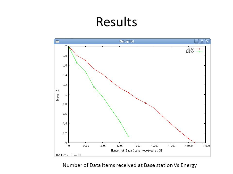 Results Number of Data items received at Base station Vs Energy