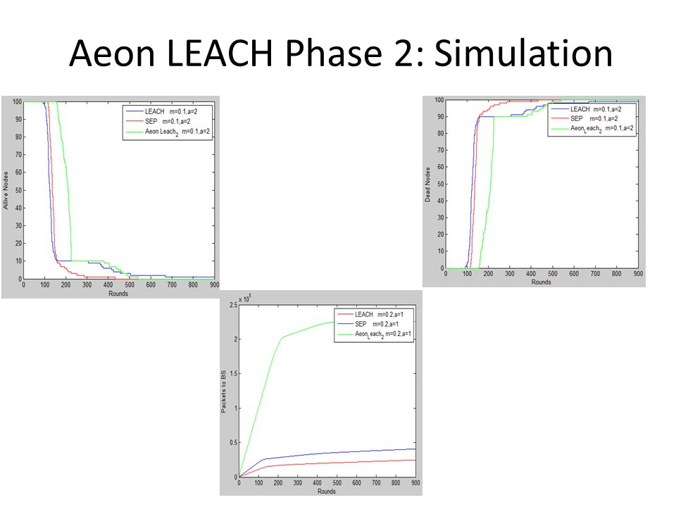 Aeon LEACH Phase 2: Simulation