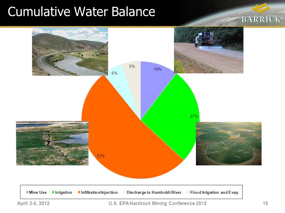 April 3-5, 2012U.S. EPA Hardrock Mining Conference 2012 Cumulative Water Balance 15