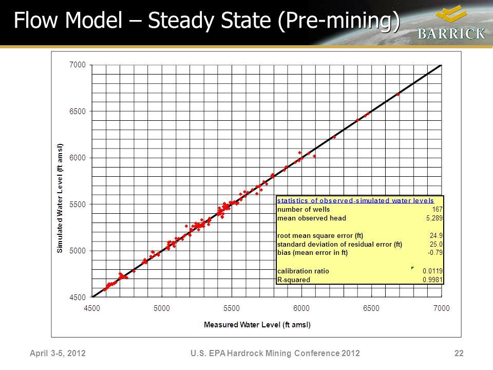 April 3-5, 2012U.S. EPA Hardrock Mining Conference 2012 Flow Model – Steady State (Pre-mining) 22