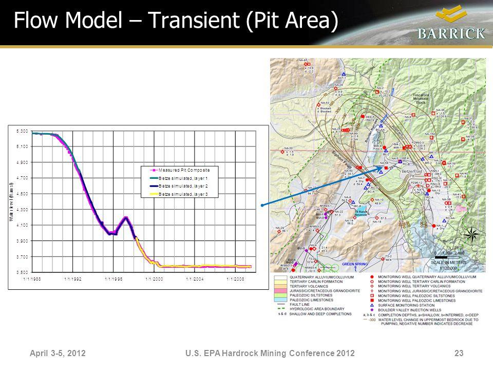 April 3-5, 2012U.S. EPA Hardrock Mining Conference 2012 Flow Model – Transient (Pit Area) 23