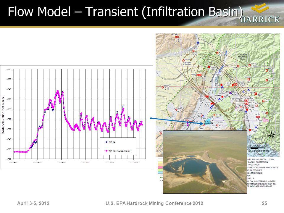 April 3-5, 2012U.S. EPA Hardrock Mining Conference 2012 Flow Model – Transient (Infiltration Basin) 25